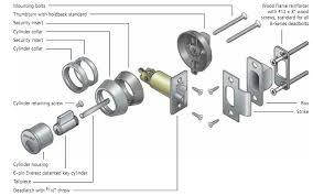Schlage Locks Parts Schlage Locks Parts E Nongzico
