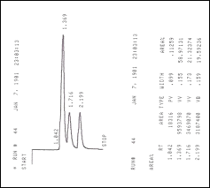 Hplc Chart Solved The Following Hplc Chromatogram Was Performed On A