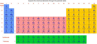 periodic table. and these can be explored using the internet database of periodic tables table formulations, on next page this webbook, h