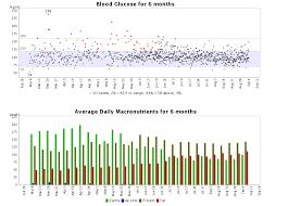 Tracking Blood Sugar Levels Diabetes Tracking Blood Glucose Insulin Carbs Log Mynetdiary