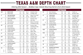 2013 Texas A M Media Guide Good Bull Hunting