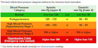 Stages Of Hypertension Chart High Blood Pressure Hypertension Stage 2