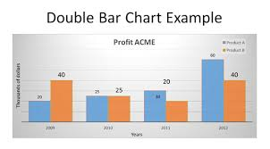 Make A Bar Chart Free How To Make A Double Line Graph In Powerpoint 2010