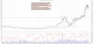 Grafico azioni Tesla 28 07 2020 ora 22:39. - La Borsa Dei Piccoli