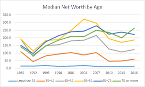 Net Worth By Age Chart Net Worth By Age Over Time 1989 2016 Free By 50