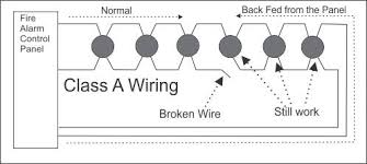 how does conventional class a fire alarm wiring work? addressable fire alarm system wiring diagram diagram showing the schematic for class b wiring