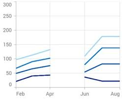 Empty Charts Flutter Stacked Line Chart Graph Syncfusion