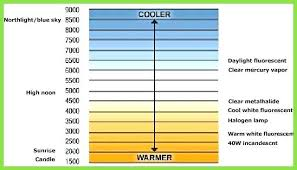 Lamp Color Temperature Chart Agromarketing Com Co