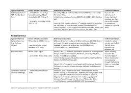 Harvard Referencing Guide By Shashi Nallaya Issuu