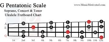 G Pentatonic Scale Charts For Ukulele