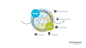 The Design Of Experiments Learn To Design Business Experiments That Matter