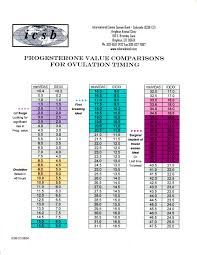Idexx Progesterone Chart Progesterone Value Comparisons Chart For Ovulation Timing