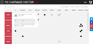 Compare And Contrast Chart Maker New Project The Chartmaker Directory Visualising Data