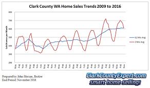 Clark County Wa Real Estate Market Update November 2016