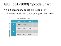 Opcode Chart Ppt Isa Design For The Project Powerpoint Presentation