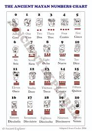 Mayan Number Chart Mayan Numbers Workbook