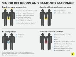 justin s political corner • some religious groups are okay  ssm and religion