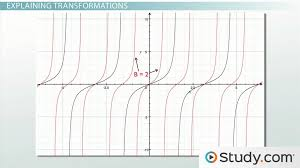 graphing the tangent function amplitude period phase shift vertical shift lesson transcript study com