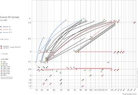 Canon Lens Chart Fm Forums