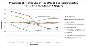 Osha Permissible Noise Exposure Chart Occupational Hearing Loss Wikipedia