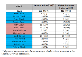 Judges Chart Forecasting The Circuit Courts How The Presidential