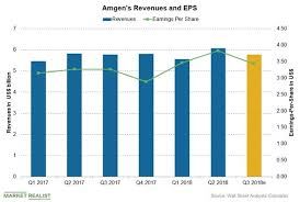 Amgens Stock Performance And Estimates After Q3 2018