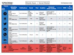 Social Media Comparison Chart The Future Of Social Media Is Exclusivity Skylab Usa