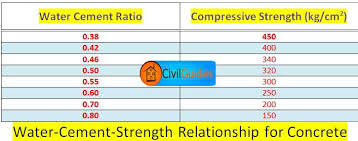 Cement Ratio Chart What Is Water Cement Ratio Its Calculation Complete Guide