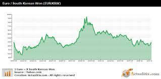 Euro South Korean Won Eur Krw