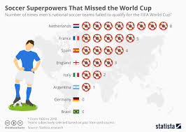 Soccer Playing Time Chart Chart Soccer Superpowers That Missed The World Cup Statista