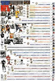A New Chart Of History Poster History Timeline Chart Jasonkellyphoto Co
