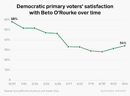 This Weeks Presidential Debate Is Do Or Die For Beto O