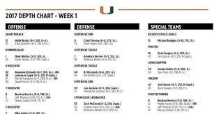Miami Hurricanes Football Depth Chart For Season Opener