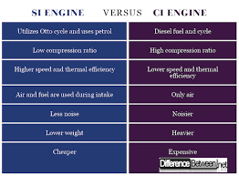 Difference Between Si And Ci Engine Difference Between