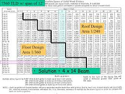 W Beam Span Chart Beam Design Ppt Video Online Download