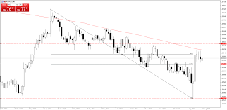 Chart Of The Day Audnzd Pepperstone