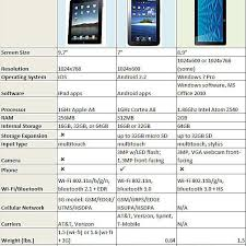 58 Abundant Comparison Chart For Tablets