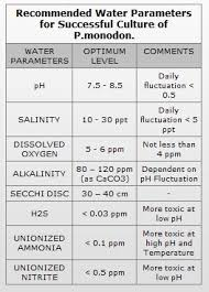 Unionized Ammonia Chart Water Quality Parameters Shrimp Care Aquaculture Products