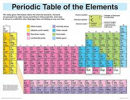 updated periodic table elements chart