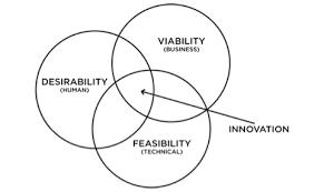 User Experience Venn Diagram Human Centered Software Feasibility Viability Desirability