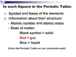 "The Periodic Table"" Science. - ppt video online download"