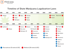 states that medical marijuana is legal 2017