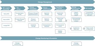 Change Management Zero Outage