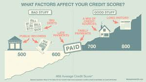 How Credit Works Understand Your Credit Report And Score