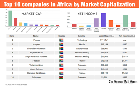 The charts below reflect the. South Africa Dominates List Of Largest Companies In Africa Kenyan Wallstreet