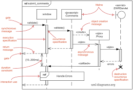 Uml Sequence Chart Uml Sequence Diagrams Overview Of Graphical Notation