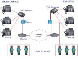 cisco ip phone call flow diagram wirdig voip work diagram ip phones