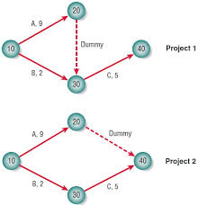 Pert Charts For Dummies Using Pert Diagrams In Project Planning