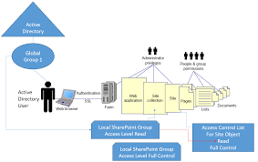 sharepoint security best practices article learning tree blog  the sharepoint local access level group which has been assigned the permission level access control entry in the site s access control list