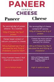 Cheese Nutrition Chart Paneer V S Cheese Nutritional Facts Inforgraphics